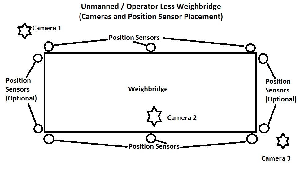 Operator Less Weighbridge